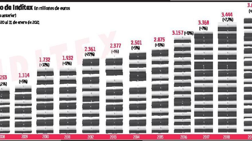 Inditex crece un 77% 'online' y gana 1.106 millones el año del COVID pese a facturar un 28% menos