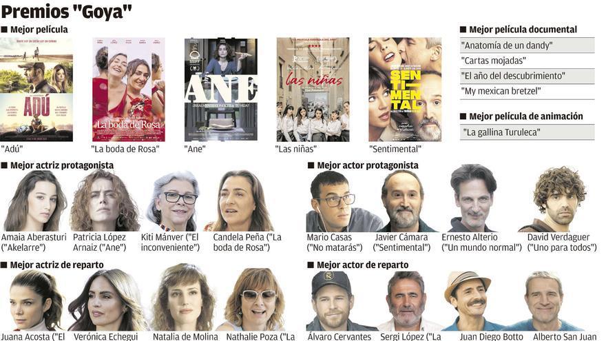"""Los """"Goya"""" de la distancia, en siete planos"""