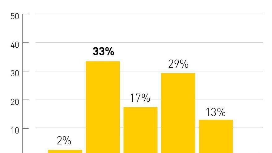 """La mitad de la población percibe que la situación política en Córdoba está """"igual"""" que hace un año"""