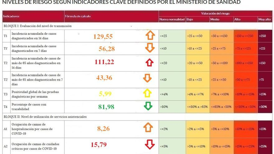 Zamora se resiste a caer en riesgo alto por coronavirus