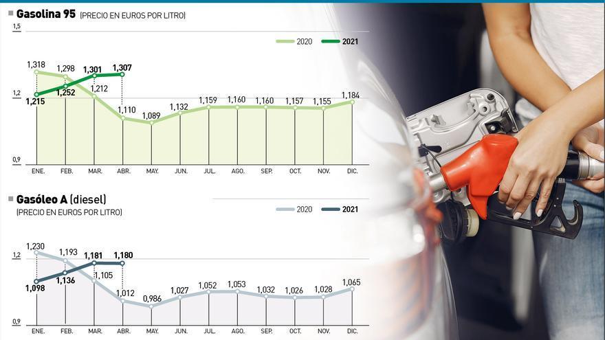 El precio de la gasolina sube un 20% en Córdoba desde el año pasado y seguirá al alza