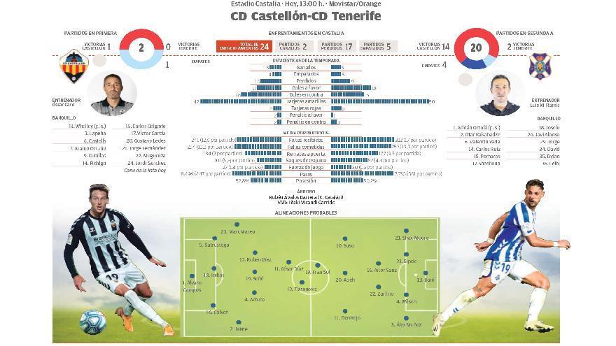 Directo: CD Castellón - CD Tenerife