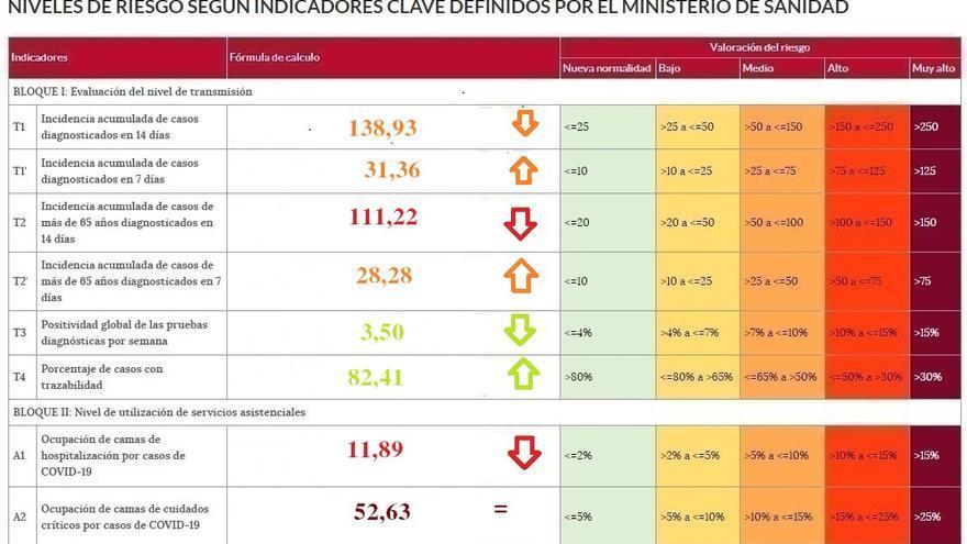La incidencia a 7 días del coronavirus toca suelo en Zamora y empieza a repuntar