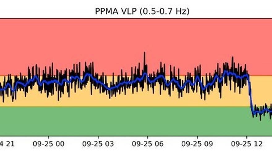 """El tremor volcánico baja """"de forma notable"""" en La Palma durante las últimas horas"""