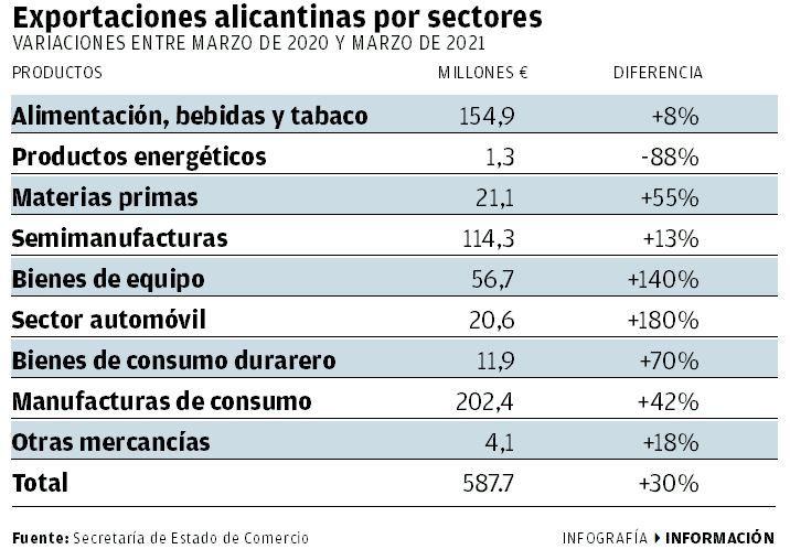 Exportaciones alicantinas por sectores