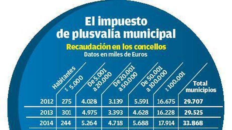 Los concellos recaudan por la plusvalía un 27% más de lo previsto tras años de vacío legal