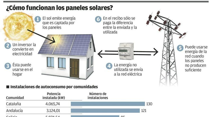 El negocio solar ve la luz