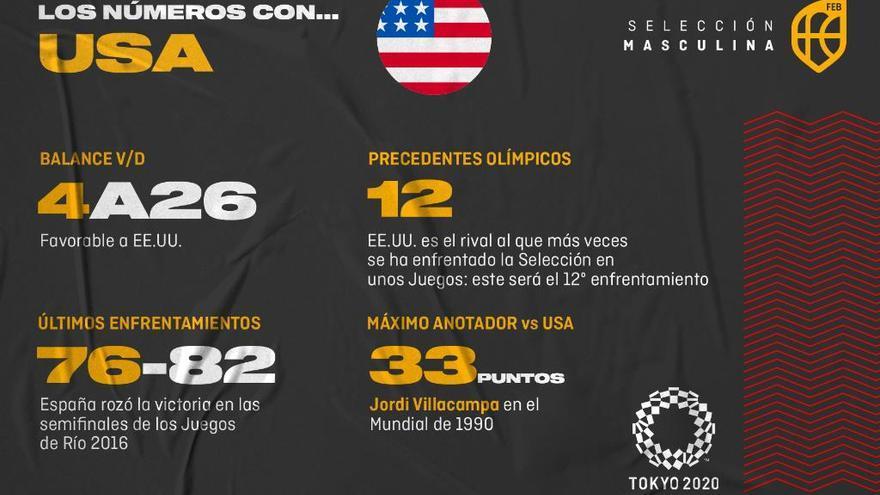 España-Estados Unidos, el gran clásico de los Juegos Olímpicos