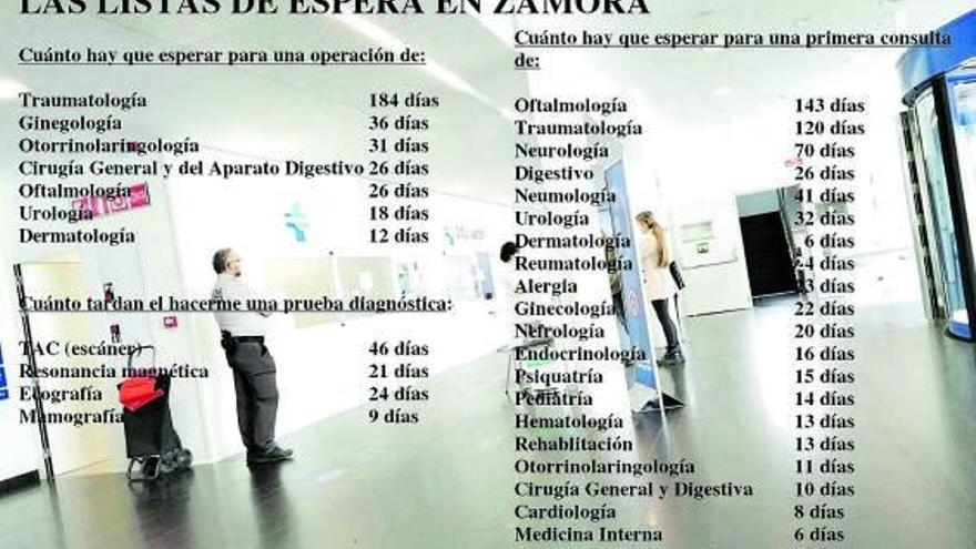 Cinco meses para ver a un oculista en Zamora