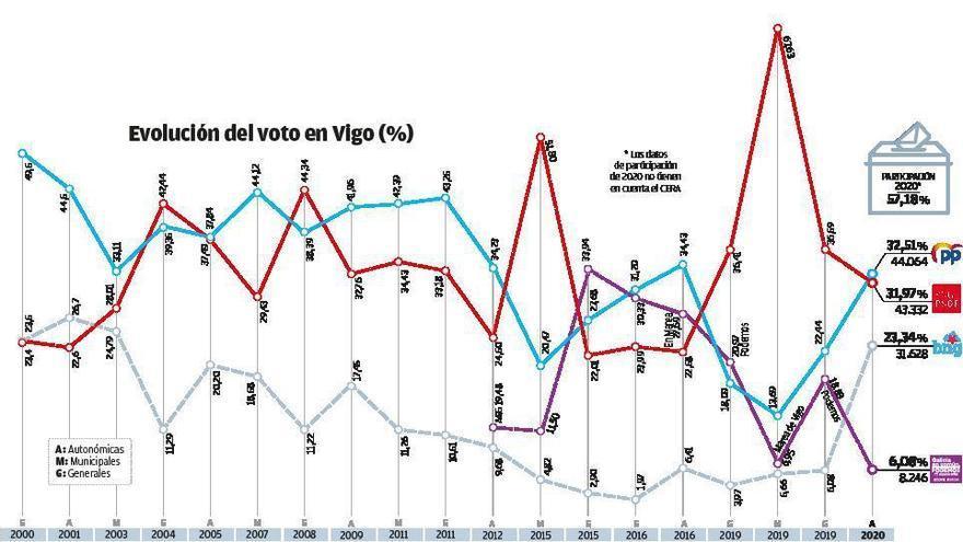 El PSdeG arranca un empate técnico al PP en Vigo y el Bloque se dispara
