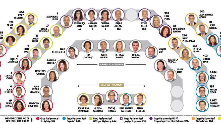 Nueve diputados de Baleares llevan dos años sin impulsar una iniciativa parlamentaria propia