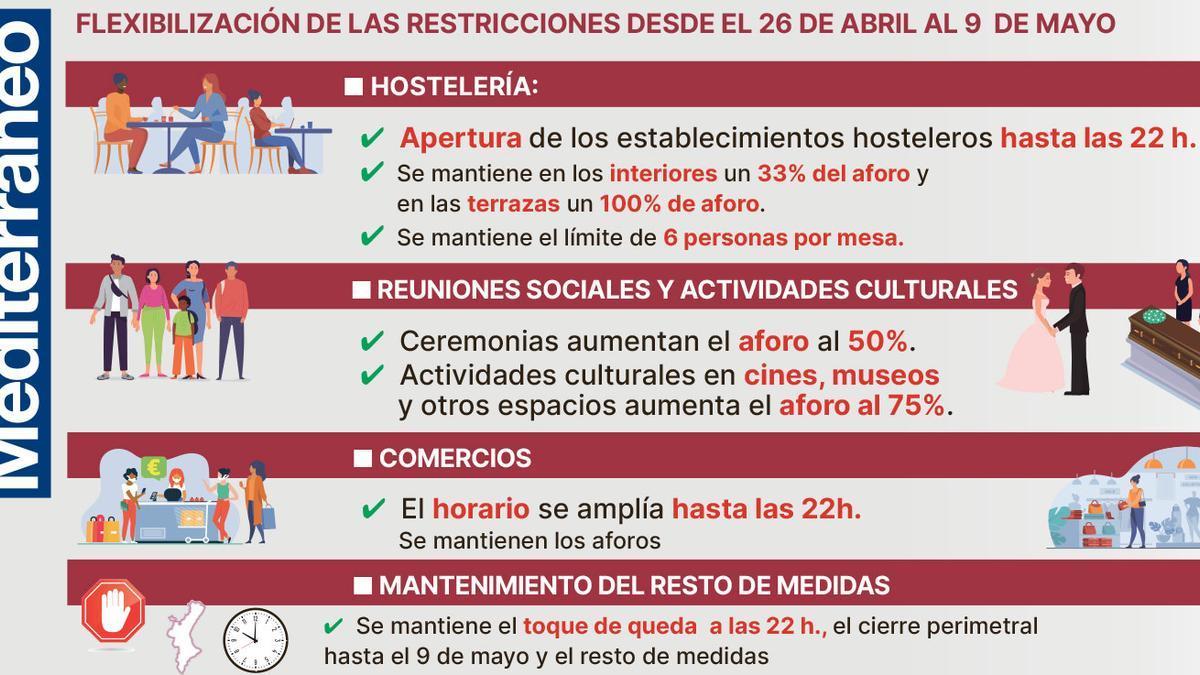 Las nuevas restricciones que entrarán en vigor en Castellón el próximo lunes