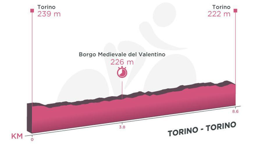 Perfil de la etapa de hoy del Giro de Italia 2021: Turín-Turín