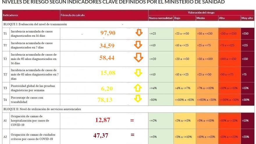 La incidencia del coronavirus baja de los cien casos en Zamora