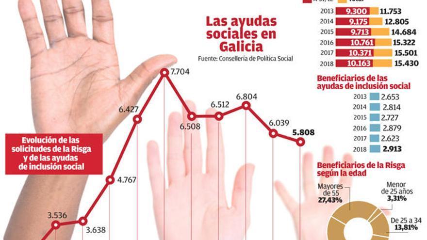 Los gallegos mayores de 55 años que cobran la Risga se disparan un 60% en cinco años