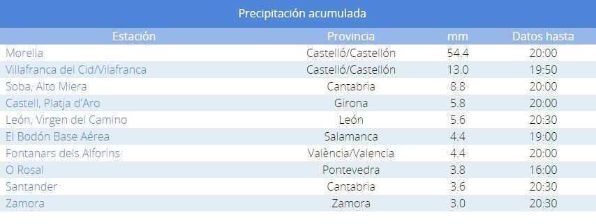 Parte de lluvias acumuladas hoy domingo en toda España, liderado por Morella.