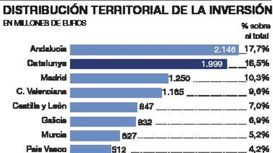 El Gobierno prima la inversión en Cataluña y Andalucía ante Madrid