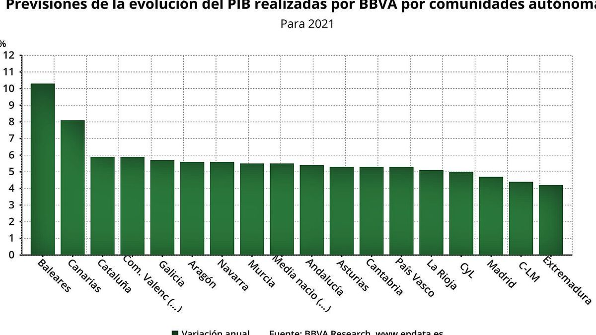 Gráfico en el que se muestra la previsión de crecimiento del PIB por comunidades para 2021. | | E. D.