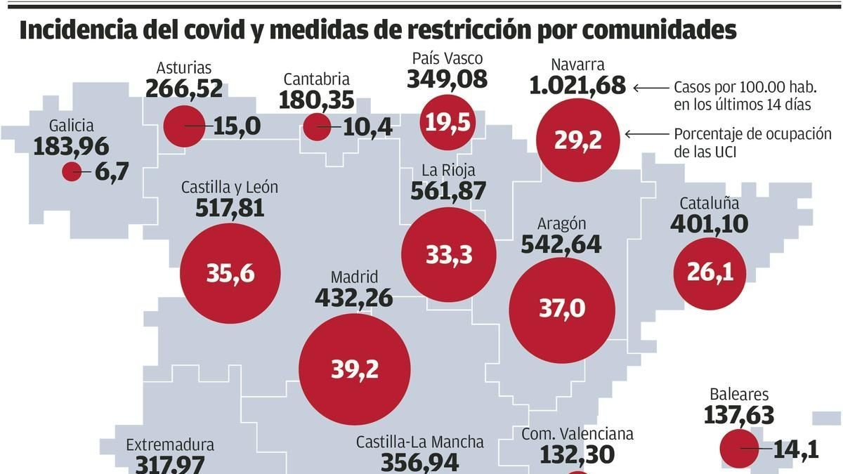 España supera el millón de contagios en vísperas de que el Gobierno se plantee el toque de queda