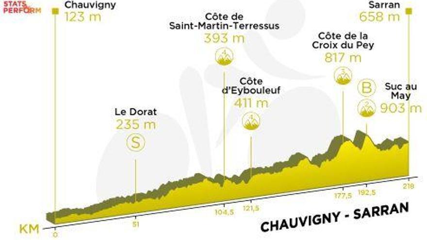 Tour de Francia: Recorrido y perfil de la etapa 12