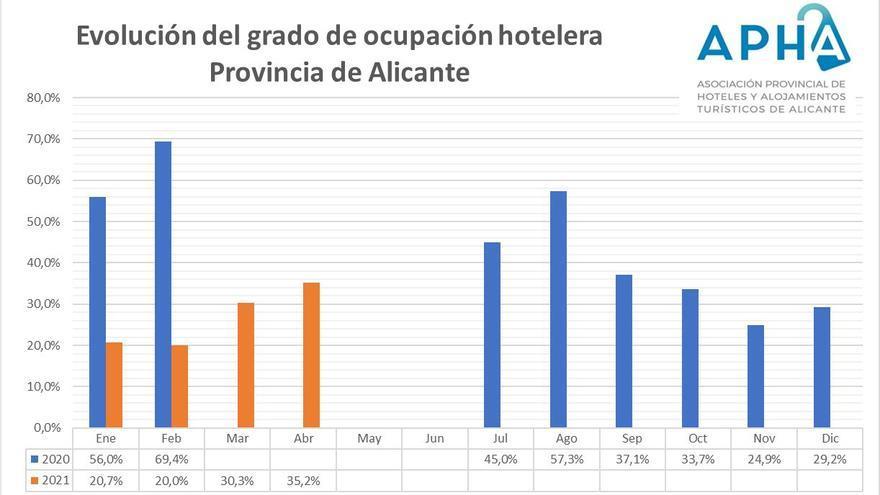 Los hoteles de Alicante cierran abril con un 32% de ocupación y con la mitad de la planta cerrada