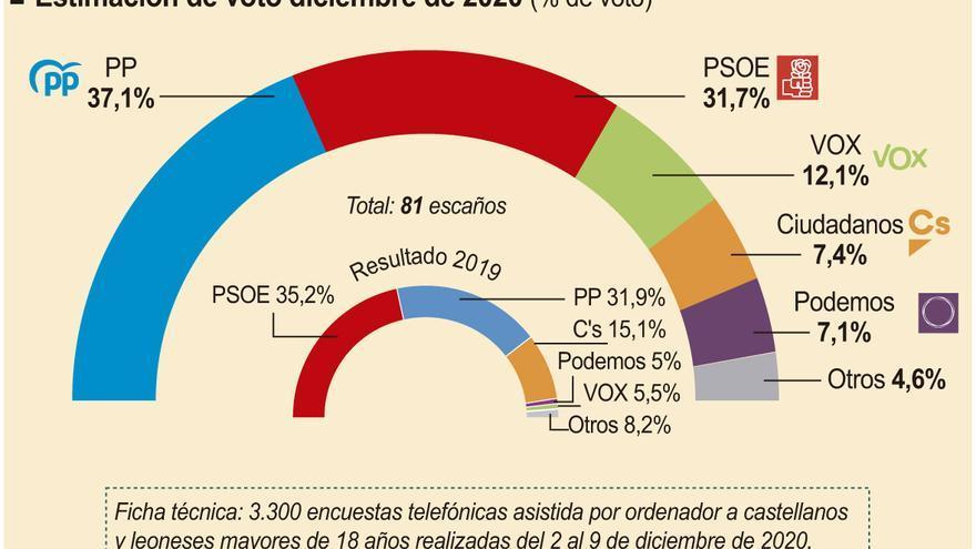 El PP ganaría las elecciones en Castilla y León y podría quedarse a tres procuradores de la mayoría absoluta