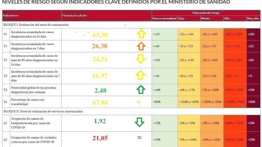 Zamora, la provincia donde más rápido se propaga el coronavirus