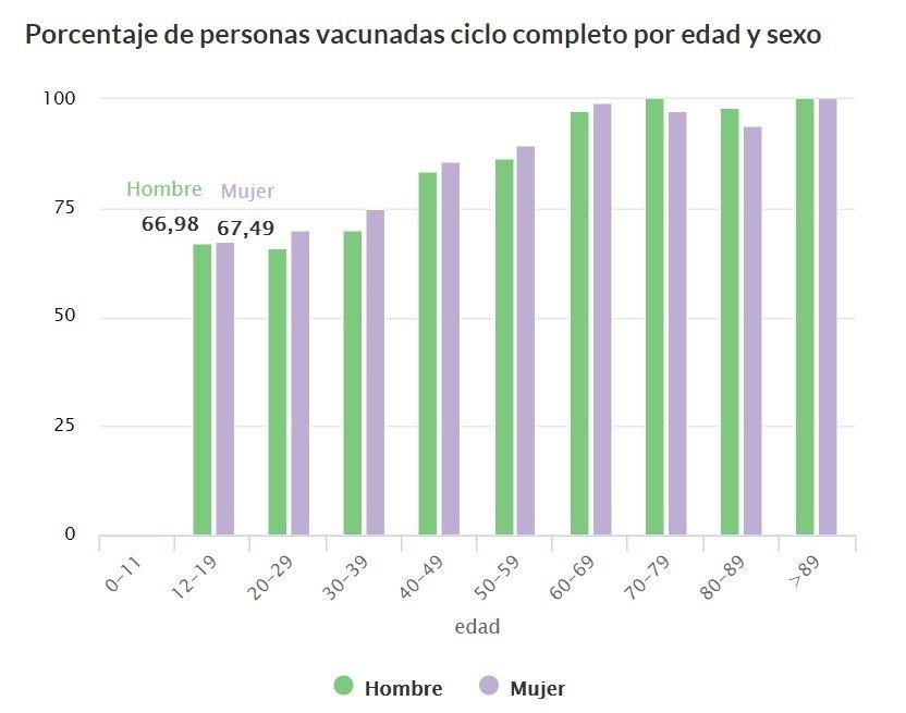 Vacunados con la pauta completa por edades en Zamora