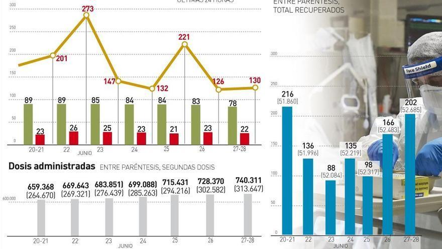 Córdoba registra 2 muertes y 130 casos covid en 48 horas, un 34% menos que la semana pasada