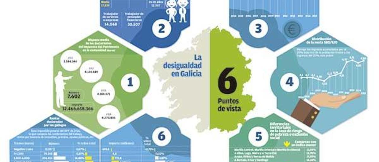 El 2% de los gallegos más ricos acumula tanta renta como casi la mitad de la población