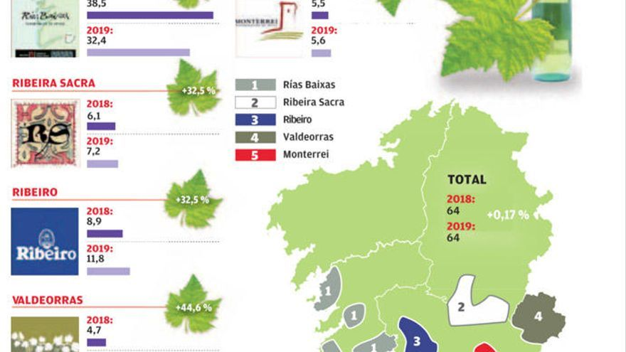 Las cinco últimas vendimias gallegas están entre las siete más abundantes de la historia