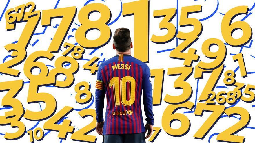Los números de Messi con el FC Barcelona