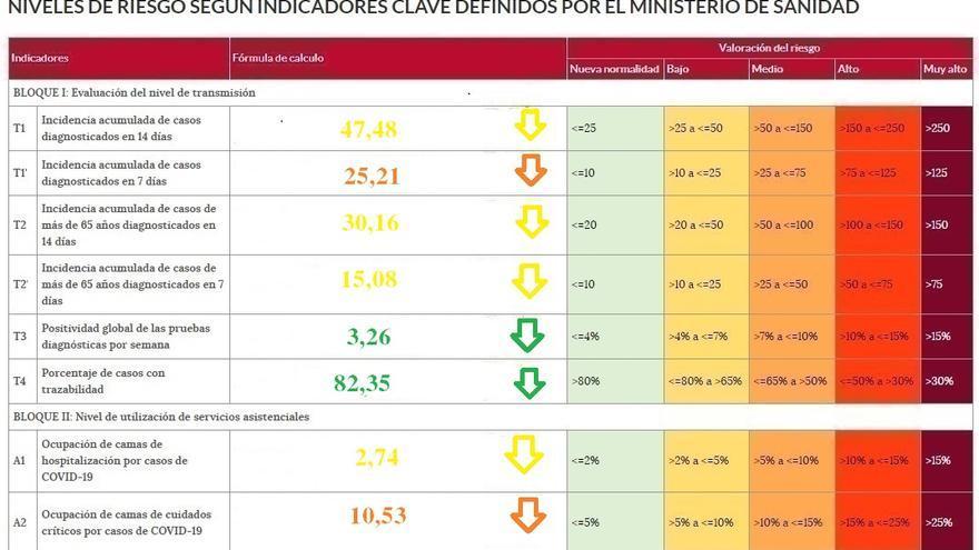 La UCI de Zamora tiene solo dos pacientes de coronavirus ingresados