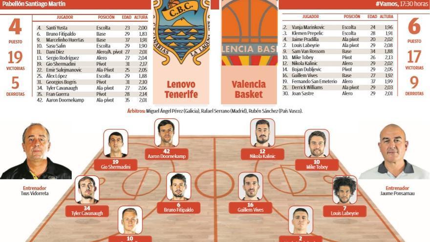 Final: Lenovo Tenerife 90-86 Valencia Basket