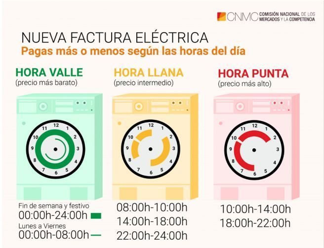 Los tramos horarios con la nueva tarifa de la luz.