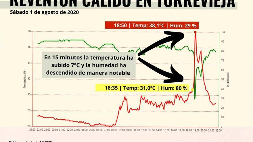 Reventón cálido en en el litoral de la Vega Baja