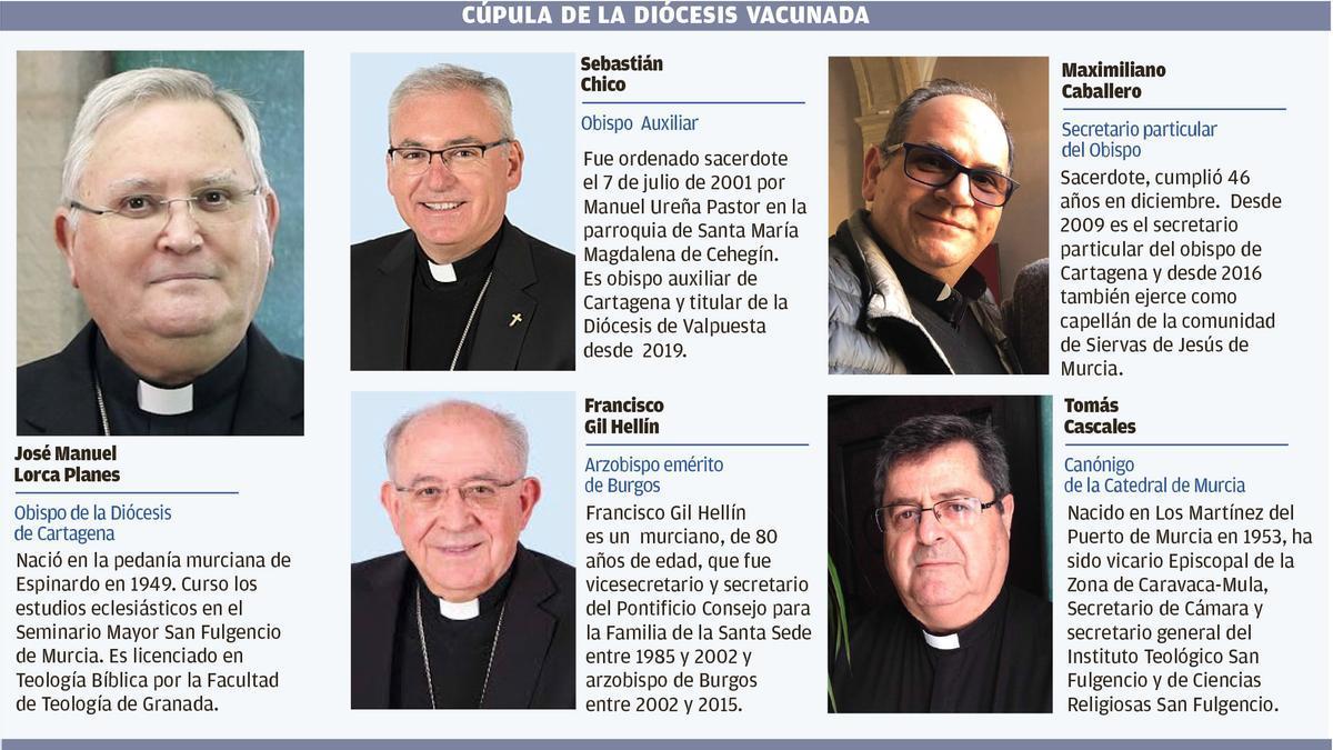 Los altos cargos de la Iglesia que se vacunaron en Hogar de Betania