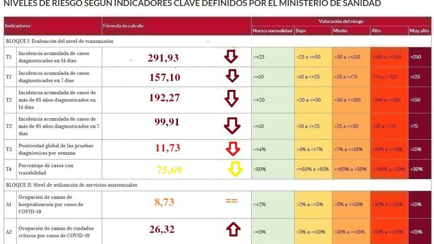 La incidencia del coronavirus baja de los 300 casos en Zamora