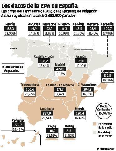 El Archipiélago pierde 303 empleos  al día en el primer trimestre del año
