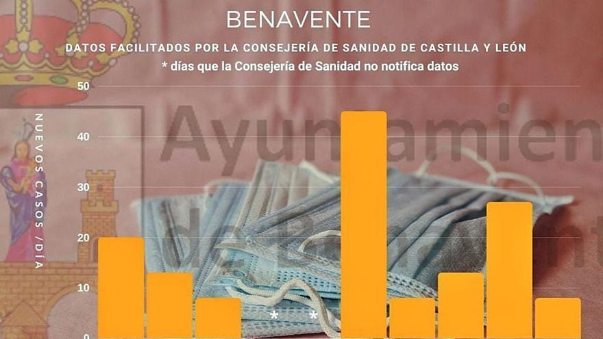 La incidencia COVID supera los mil casos por segunda semana consecutiva en Benavente