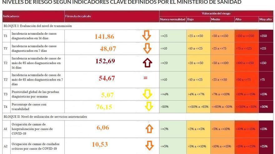 La incidencia del coronavirus sube en Zamora entre los mayores de 65 años