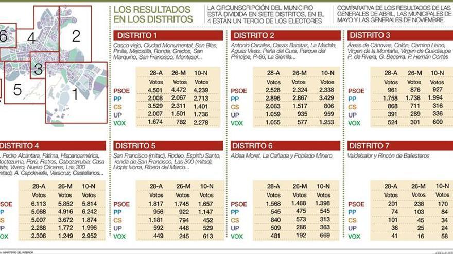 El PSOE pierde su ventaja con el PP