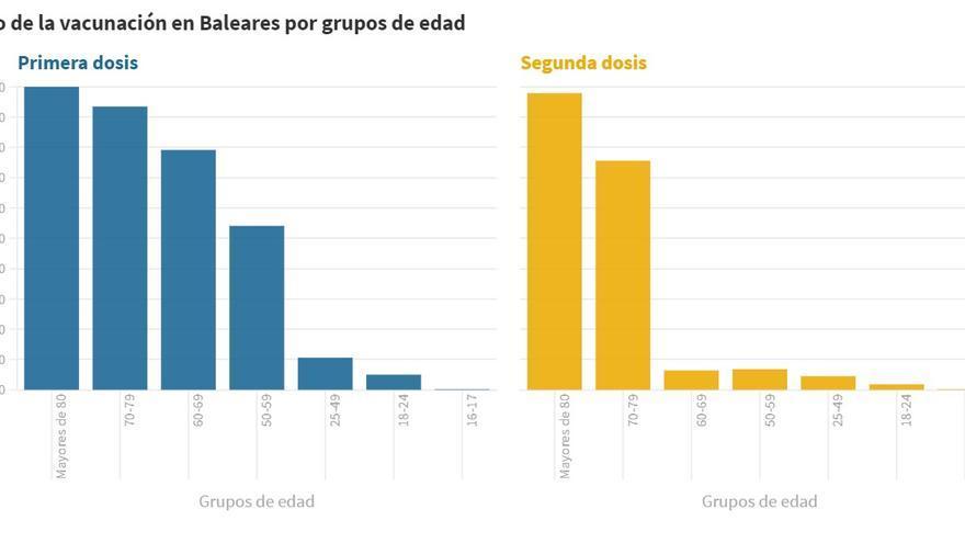 Consulta el estado de la vacunación en Baleares por grupos de edad
