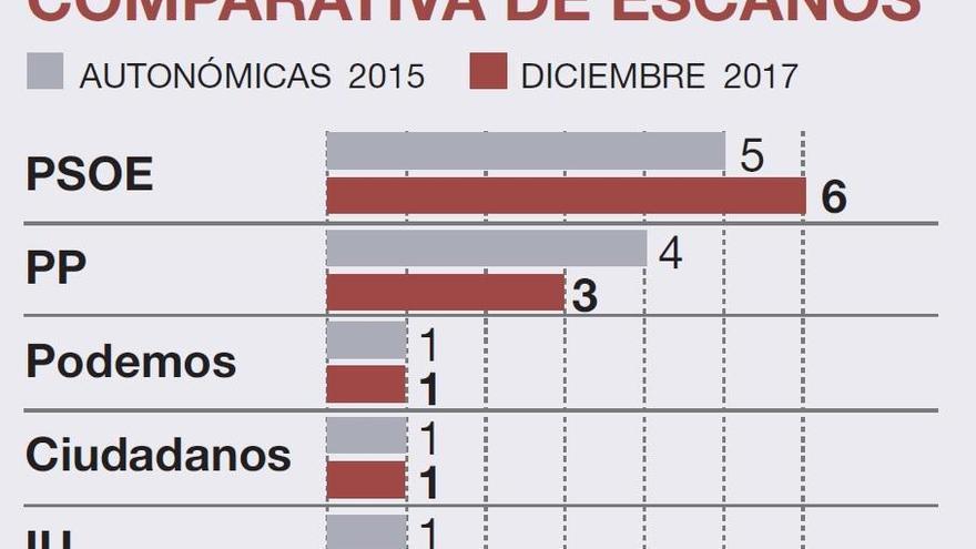 El PSOE llegaría a seis escaños en la provincia al arrebatar uno al PP