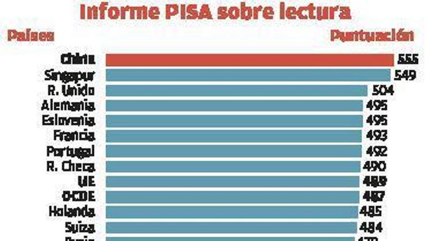 """Galicia ocupa el tercer puesto del Estado en Lectura en un examen PISA con """"anomalías"""""""