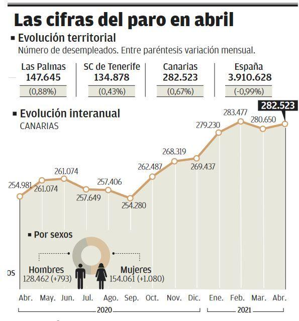 Canarias sufre la mayor subida del paro del país