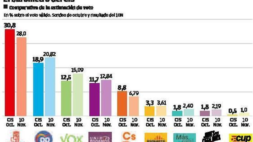 El PSOE y el PP acortan distancia, aunque aún están separados por 11,9 puntos