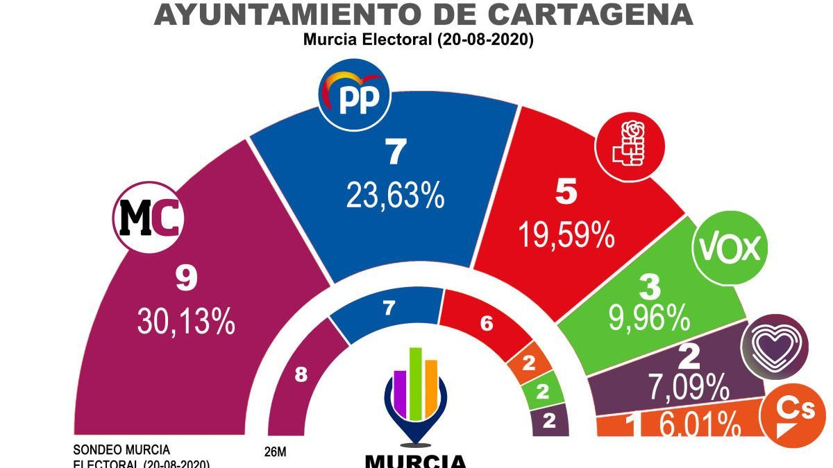 Una encuesta vuelve a dar a MC como primera fuerza en Cartagena de haber elecciones