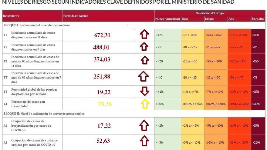 Zamora se acerca a los 500 casos de incidencia del coronavirus en una semana