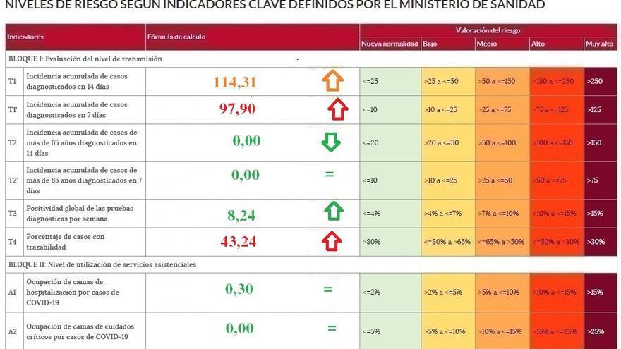 La incidencia del coronavirus se dispara en Zamora, pero los mayores están a salvo